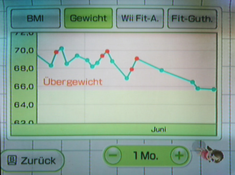 Gewichtsabnahme im Juni